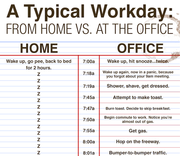 Working From Home Vs. Working At The Office