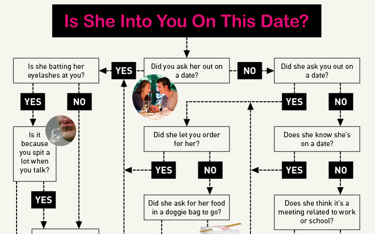 Signs she's into you online dating