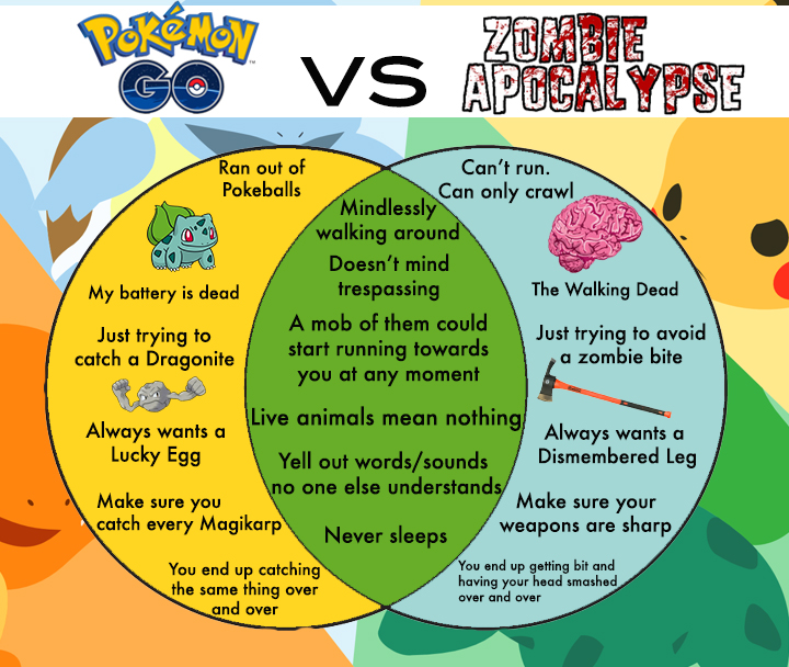 ghost zombie venn diagram venn diagram vocabulary builder pokémon go vs. zombie apocalypse: a venn diagram #13