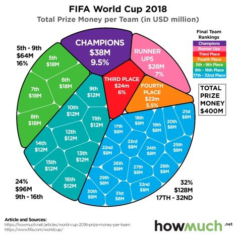 how much world cup champs make