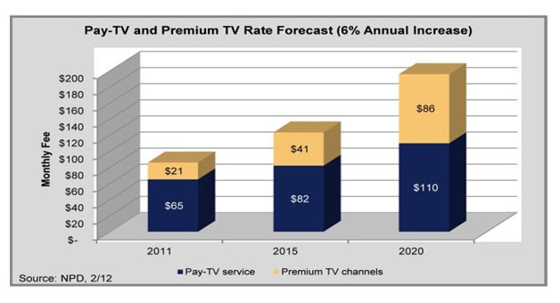cable-tv-rate-hike-graph