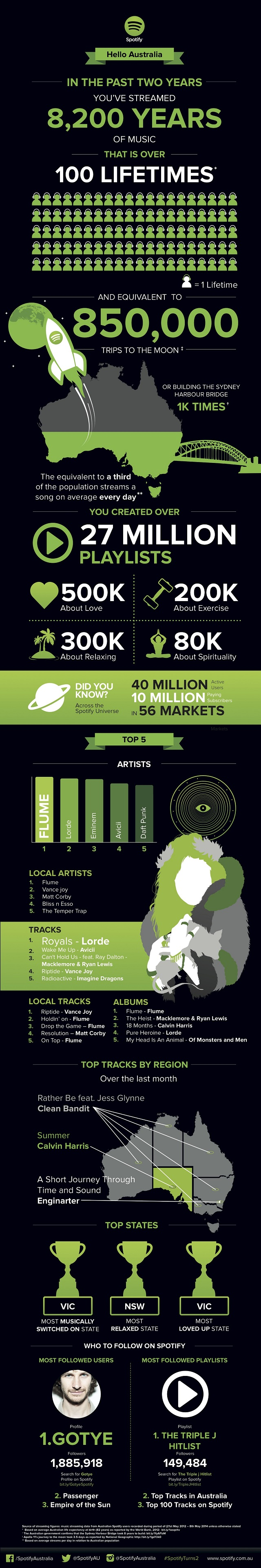 Spotify-Aus-Infographic