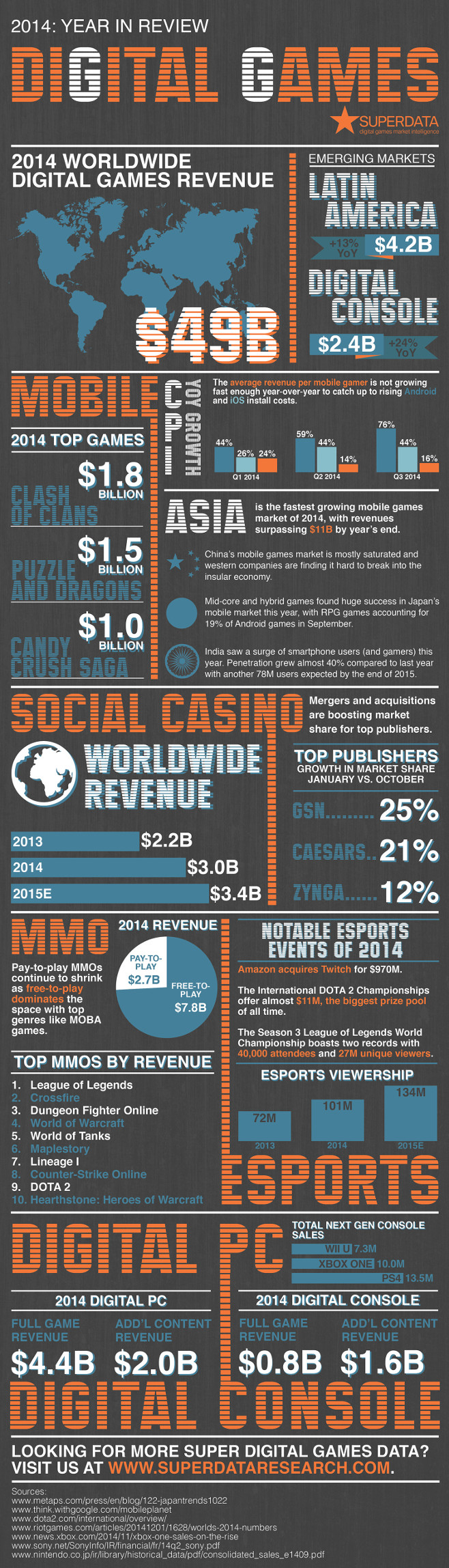 2014 Infographic Shows Rise of Digital Game Sales, Most