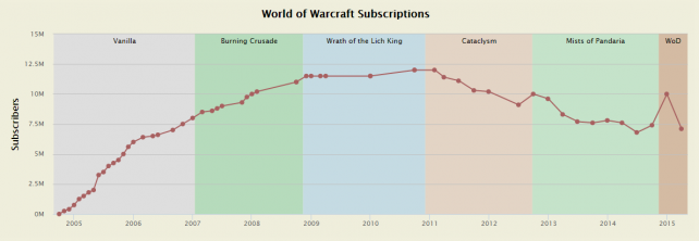 WoW-subscribers-over-time